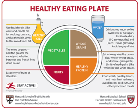 Source: Harvard School of Public Health